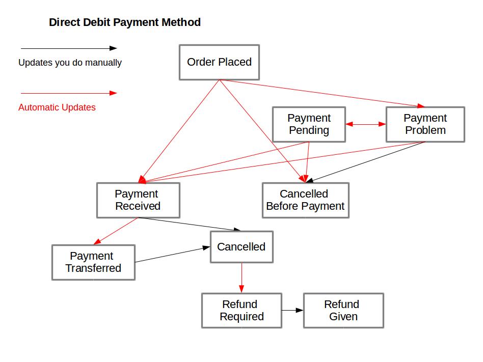 Order Processing Direct Debit Gocardless Payment Method