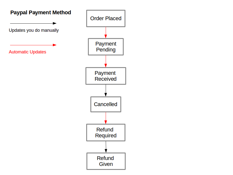 Order Processing: Paypal orders